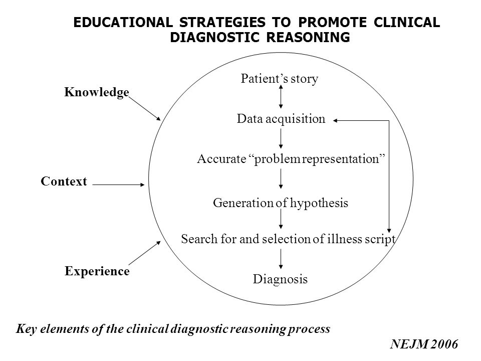 Patients story Data acquisition Accurate problem representation Generation of hypothesis Search for and selection of illness script Diagnosis Knowledge Context Experience Key elements of the clinical diagnostic reasoning process NEJM 2006 EDUCATIONAL STRATEGIES TO PROMOTE CLINICAL DIAGNOSTIC REASONING