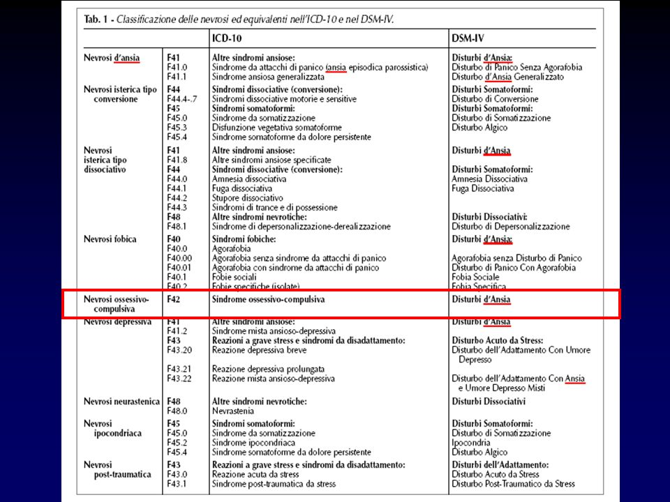 OCD Freud ICD-10 DSM-IV Nevrosi DSM-III OCD rimane stabile come entità nosografica nella evoluzione delle classificazioni in psichiatria Con una prevalenza lifetime dall1.9 al 3.3% Disturbi dansia