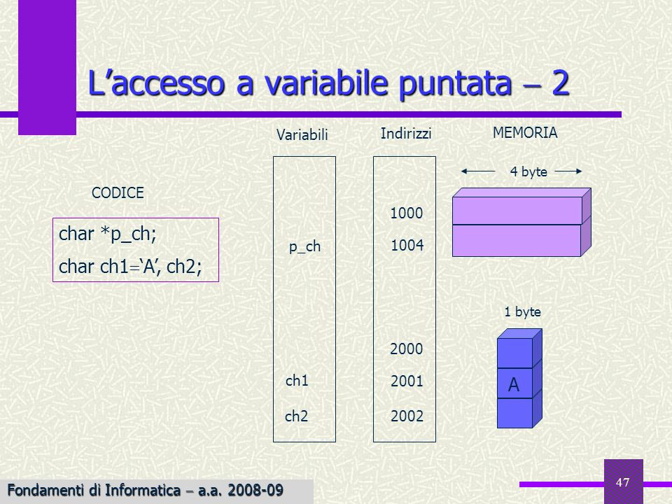 48 Laccesso a variabile puntata 3 Variabili 1 byte 4 byte ch2 2000 1004 1000 2001 CODICE 2002 p_ch ch1 Indirizzi MEMORIA p_ch &ch1; A 2001 Fondamenti di Informatica a.a.