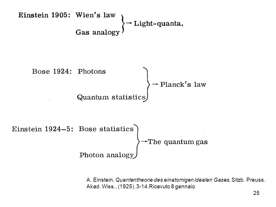 26 Quando Einstein nel 1924-25 applica le idee di Bose al gas di molecole quantistico, affronta largomento ricorrendo ancora una volta alla teoria delle fluttuazioni: Per la fluttuazione quadratica media dellenergia dei fotoni vale: che ponendo: si scrive nella forma suggestiva: Einstein mostrò che questa formula descrive anche le fluttuazioni del gas di molecole quantistico, pur di ridefinire nella maniera naturale lenergia cinetica E ed il momento p delle molecole: