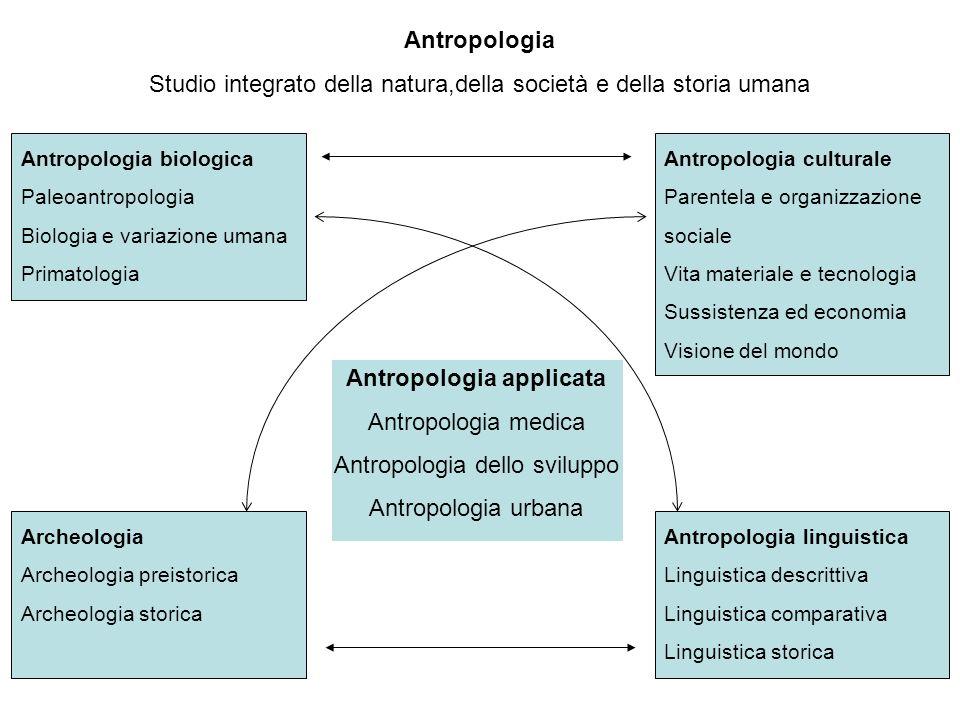 ANTROPOLOGIA CULTURALE: branca dellantropologia che mostra come la variazione nei comportamenti e nelle credenze dei diversi gruppi umani sia frutto di idee e comportamenti appresi dagli esseri umani in quanto membri della società, cioè culturalmente.