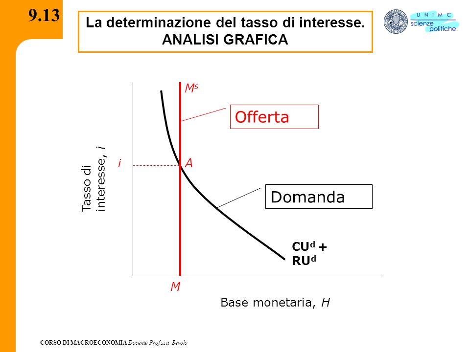 CORSO DI MACROECONOMIA Docente Prof.ssa Bevolo 9.14 Considerazioni di sintesi - La domanda di circolante scende - La domanda di depositi e, conseguentemente di riserve da parte delle banche, si riduce Ad un maggior tasso (i) detenere moneta diventa più costoso in termini di costo–opportunità Aumenti del reddito (a parità di moneta offerta) provocano aumenti del tasso di interesse Riduzioni del reddito (a parità di moneta offerta) provocano riduzioni del tasso di interesse Aumenti dellofferta di moneta fanno diminuire il tasso di interesse Riduzioni dellofferta di moneta fanno aumentare il tasso di interesse Se il tasso di interesse aumenta la domanda di moneta si riduce