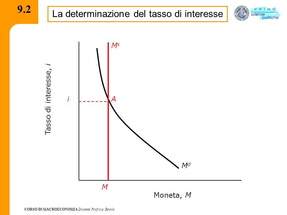 CORSO DI MACROECONOMIA Docente Prof.ssa Bevolo 9.2.1 La determinazione del tasso di interesse Con un livello del tasso di interesse > i M s >M d Eccesso di liquidità => acquisto di titoli => P t => i Con un livello del tasso di interesse M s Carenza di liquidità => Vendita di titoli => P t => i