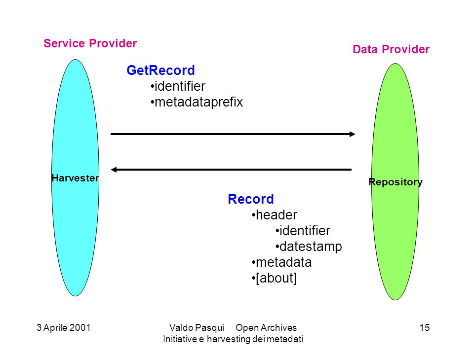 Harvester Service Provider Repository Data Provider ListIdentifiers until [o] from [o] set [o] Identifier [*] 3 Aprile 2001Valdo Pasqui Open Archives Initiative e harvesting dei metadati 16