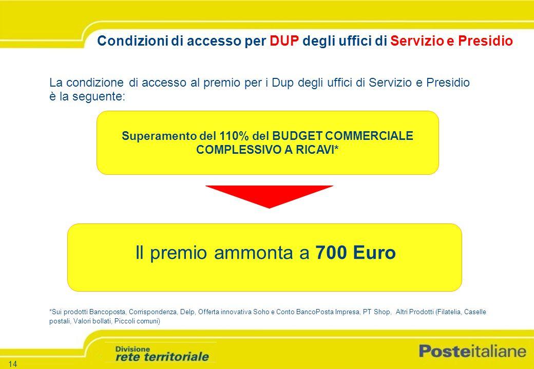-15 - -Versione 1.5 – 26.03.04 15 Rete PTBusiness Supervisor Specialista Sala Consulenza Operatore di Sportello Sistema Base