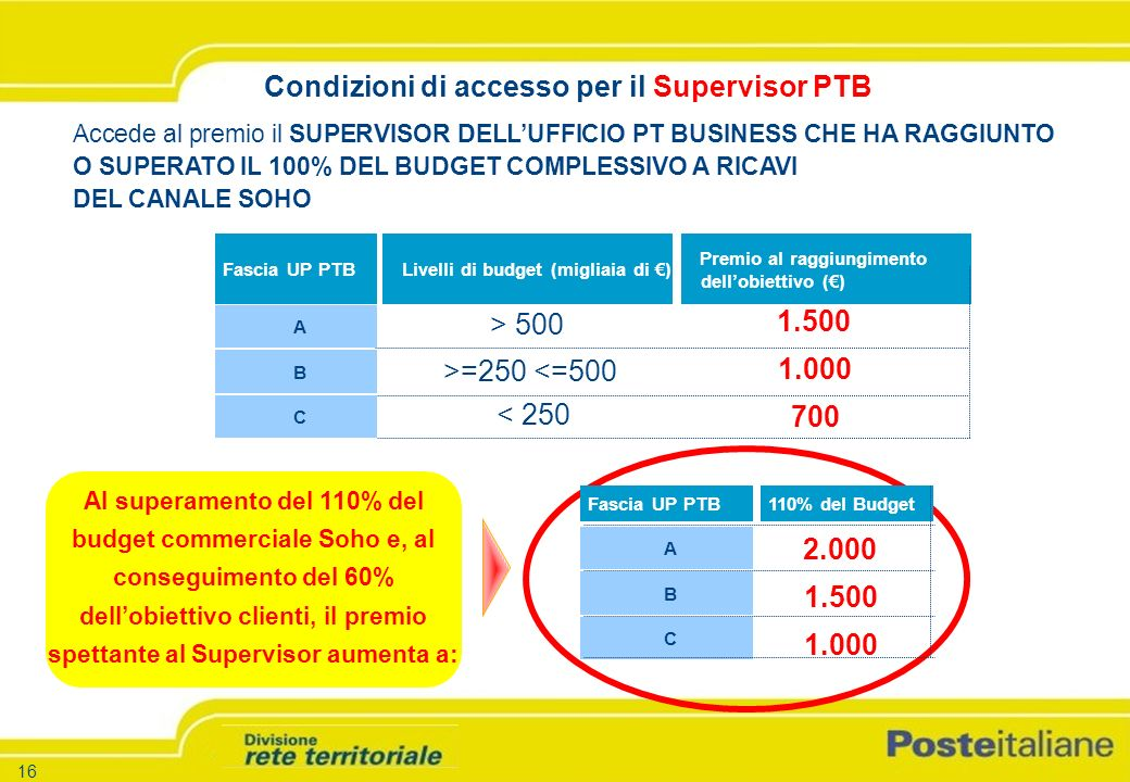-17 - -Versione 1.5 – 26.03.04 17 Accede al premio lo Specialista di Sala Consulenza PT BUSINESS O DELLAREA PTBUSINESS CHE HA RAGGIUNTO O SUPERATO IL 100% DEL BUDGET COMPLESSIVO A RICAVI DEL CANALE SOHO Condizioni di accesso per lSSC PTB Montante Meccanismo di valorizzazione Punti Indicatori di performance Paniere prodotti strategici Prodotti incentivati nr 16 Erogato 5.0001 ricavi 501 Postatarget ricavi 201 Raccomandata on line ricavi 801 Cartoleria ricavi 601 Imballaggi ricavi 801 Catalogo ricavi 801 Stampa e mailing nr 401 Corriere espresso nazionale nr 101 Pacco impresa nr 101 Corriere Espresso Internazionale Conto Impresa Leasing Impresa