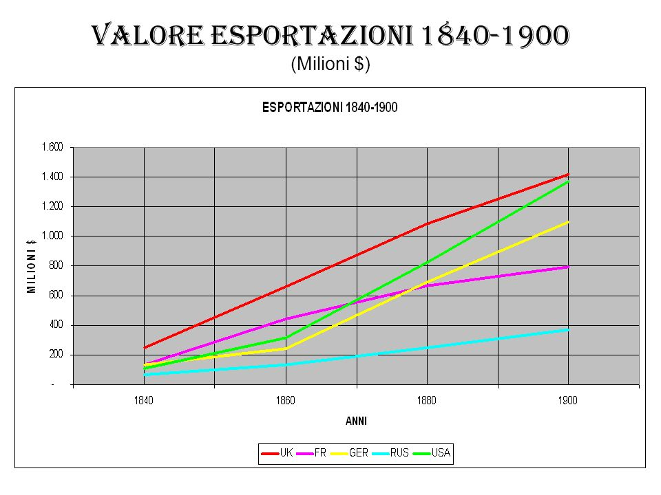 Il nuovo ruolo degli Stati Uniti 1880-1910: Popolazione si moltiplica X 2 1870-1910: Prodotto interno lordo si moltiplica X 6 Confronto PIL con Paesi europei (in miliardi $): 1870 1910 USA 30 176 UK 30 68 Germania 21 72