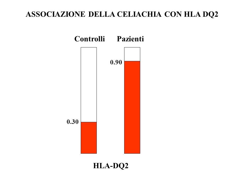 CATEGORIARISCHIO (%) FRATELLO/FIGLIO 10 HLA + ~20 HLA - 0 VALORE PREDITTIVO DELLA TIPIZZAZIONE HLA NELLE FAMIGLIE POPOLAZIONE 0.5