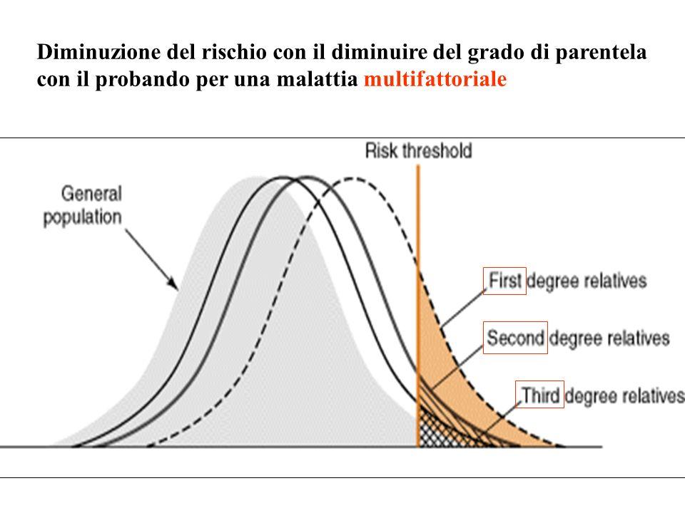 Grado di parentela con il probando Frequenza (%) Aumento di rischio Frequenza di labioschisi in parenti di affetti Estraneo Fratelli Figli Zii Nipoti Cugini I 0.1 4 4 0.7 0.7 0.3 40x 40x 7x 7x 3x