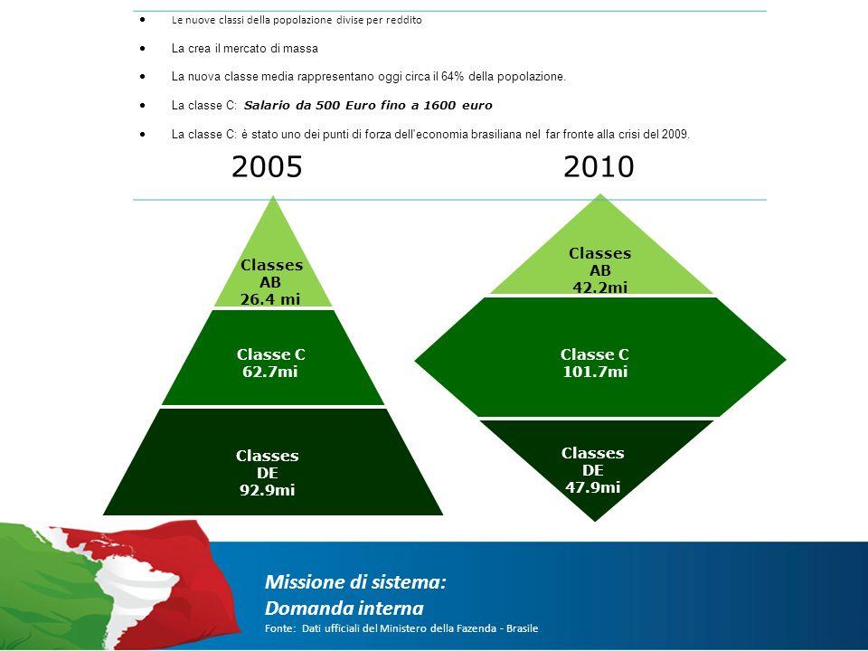 Missione di sistema: Obiettivi e investimenti Fonte: Dati ufficiali del Ministero della Fazenda - Brasile PAC: PROGRAMMA DI ACCELERAZIONE DELLA CRESCITA Anno 2007-2013 U$ 33 miliardi Infrastruttura Logistica Estinzione della povertà Integrazione regionale Sviluppo sostenibile Energia: etanolo, eolica, solare, estrazione petrolio e gas Anno 2010-2014 U$ 583 miliardi 2011-2012 Anno Italia-Brasile