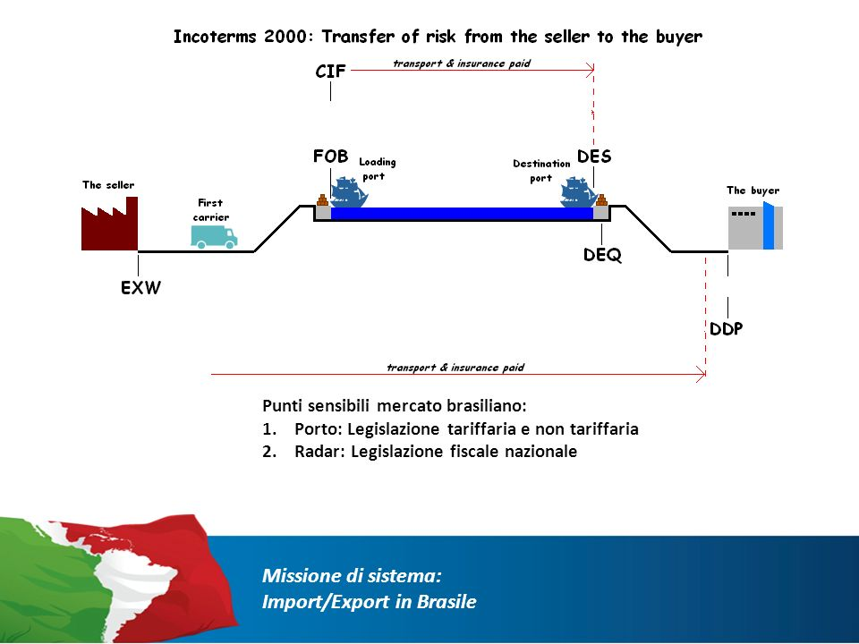 La forma di pagamento internazionale più utilizzata nel mercato brasiliano: CAMERA DI COMMERCIO INTERNAZIONALE : Regole che definiscono gli obblighi delle parti in relazione ai termini di consegna e pagamento delle merci.