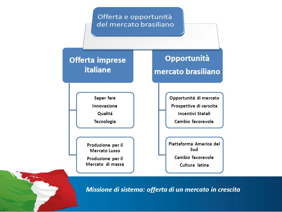Le imprese italiane in Brasile 1 ESPORTAZIONE INDIRETTA:Grandi distributori o società di import-exportESPORTAZIONE INDIRETTA:Grandi distributori o società di import-export 2 ESPORTAZIONE DIRETTA: Agenti, deskESPORTAZIONE DIRETTA: Agenti, desk 3 COLLABORAZIONE INDUSTRIALI: Joint ventureCOLLABORAZIONE INDUSTRIALI: Joint venture Missione di sistema: Strategie di inserimento economico/commerciale