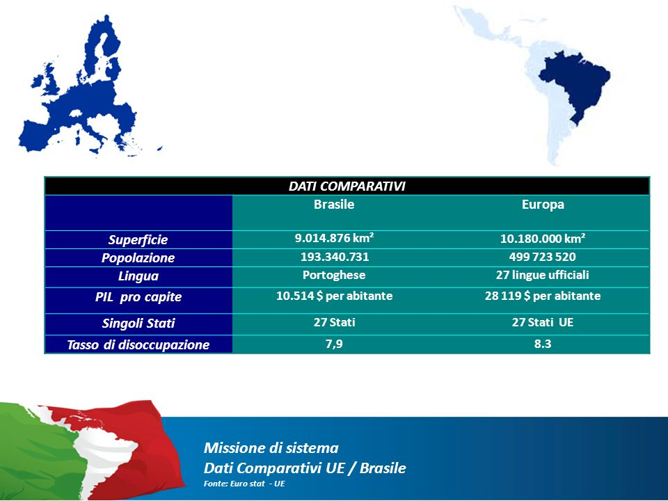 II) Economia brasiliana Missione di sistema : Economia brasiliana