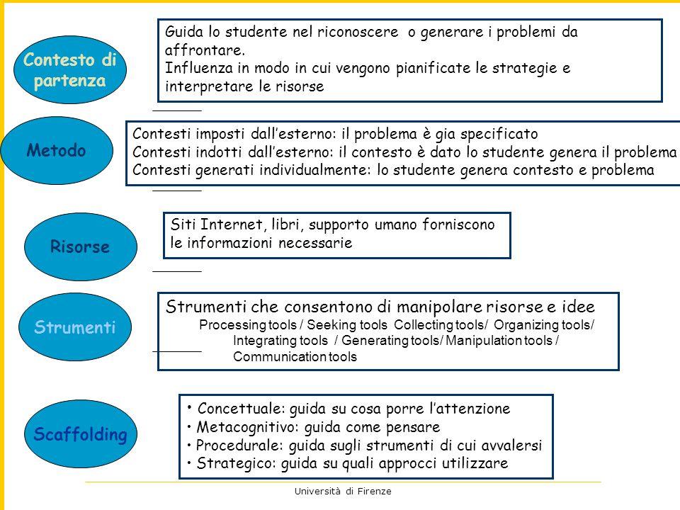 Università di Firenze Possono essere implementati in diversi programmi e pratiche Lapprendimento è facilitato se si rispettano questi principi Se sono violati lapprendimento decresce Merrill First Principles Merrill First Principles