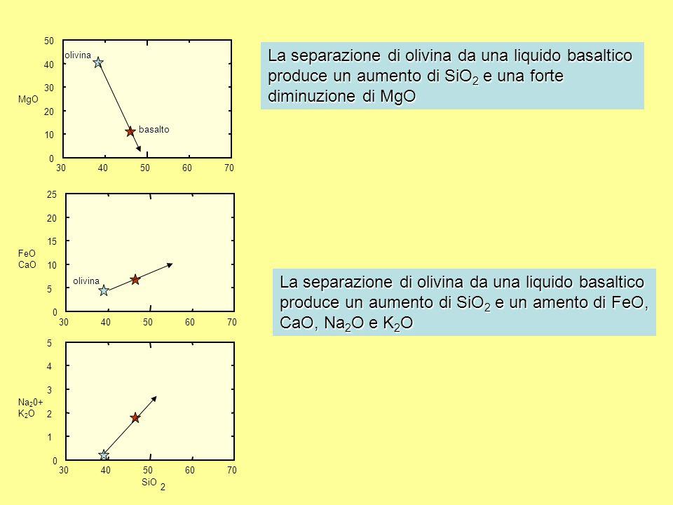 3040506070 0 10 20 30 40 50 MgO 3040506070 0 5 10 15 20 25 CaO 3040506070 0 1 2 3 4 5 Na 2 0+ K 2 O SiO 2 plagioclasio La separazione di plagioclasio da una liquido basaltico produce un forte aumento di MgO e FeO, una forte diminuzione di CaO e ha scarso effetto su alcali e silice basalto plagioclasio basalto
