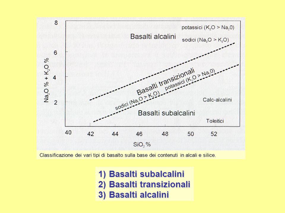 Condizioni di formazione dei vari tipi di basalto La formazione dei vari tipi di basalto è funzione di: Pressione Grado di fusione parziale (1 – 20% circa) Abbondanza e tipi di fluidi presenti nel mantello Composizioni chimiche anomale della peridotite