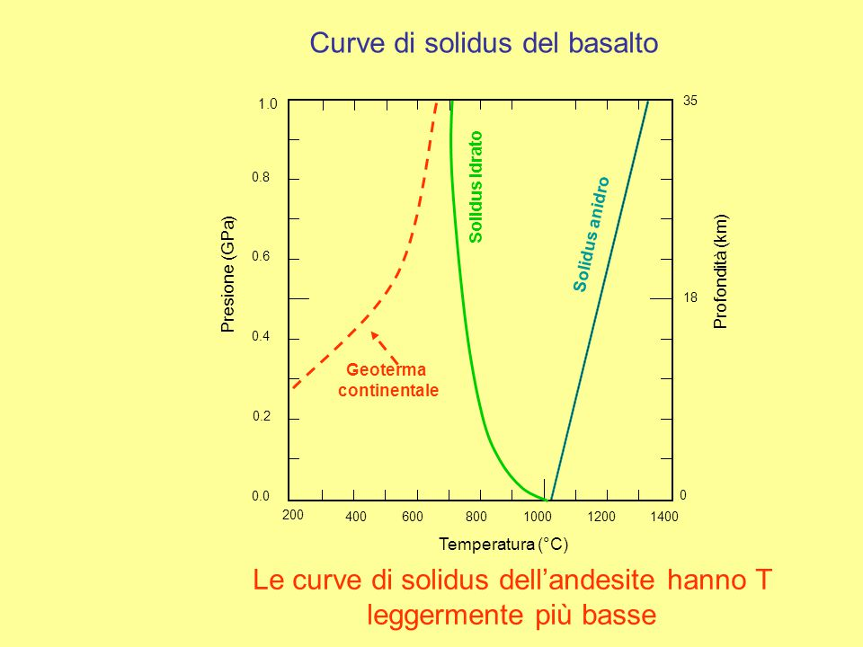 La fusione della crosta continentale genera magmi acidi (graniti-rioliti) che possono diventare intermedi (tonaliti-andesiti) per elevati gradi di fusione parziale L'anatessi crostale si può verificare soltanto in condizioni termiche anomale Condizioni di fusione della crosta profonda Queste si generano quando si ha risalita di basalti dal mantello, che si fermano dentro la crosta profonda o alla Moho (underplating) generando un forte incremento della T