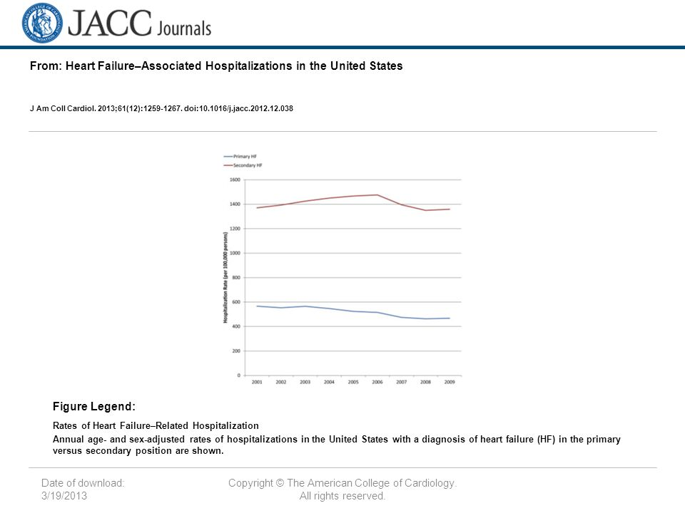Date of download: 3/19/2013 Copyright © The American College of Cardiology.