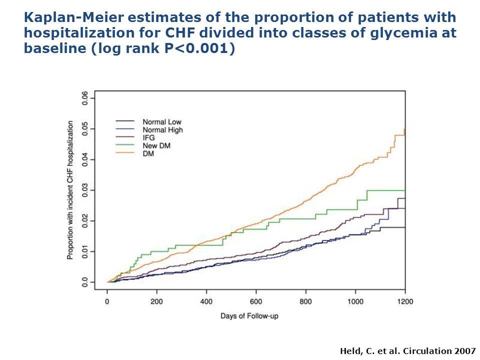 Scompenso cardiaco, diabete e prognosi Shindler DM et al.