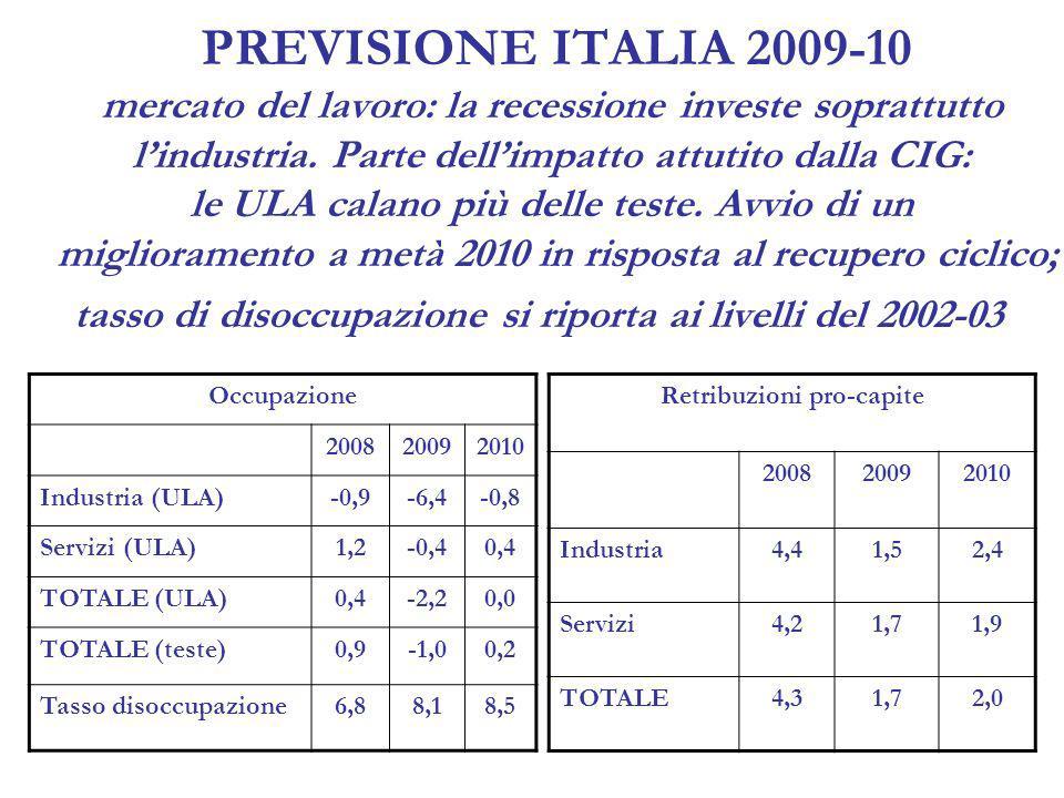 PREVISIONE ITALIA 2009-10 inflazione in forte discesa a inizio 2009, per effetti diretti e indiretti caduta prezzi energetici; continuerà a calare nei prossimi mesi fin sotto l1% prima dellestate; dallautunno, dinamica tendenziale dovrebbe tornare a salire ; a 0,3 divario con area euro nel 2009 e 2010 200820092010 Prezzi al consumo3,30,92,0 --alimentari5,31,71,8 --energetici10,5-7,36,4 --core inflation2,01,5 Prezzi al consumo (armonizzato) 3,50,92,0 Prezzi al consumo area euro 3,30,61,7