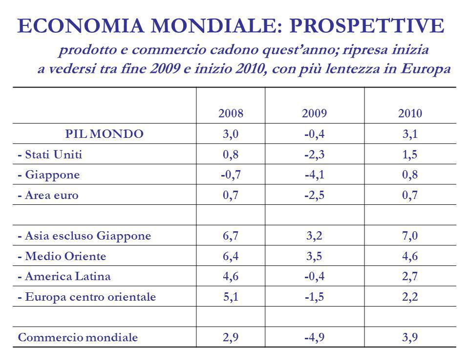 ECONOMIA ITALIANA NELLA RECESSIONE come nellarea euro, la recessione si è approfondita in Q4-08, lasciando una significativa eredità negativa (-1,8%) al 2009 Dal lato della domanda, la caduta di fine 2008 è stata determinata da Flessione esportazioni, penalizzate da recessione tedesca e frenata paesi emergenti Calo investimenti, per incertezze domanda e inasprimento credito Decumulo scorte, per riduzione del livello desiderato a fronte della cattiva e incerta congiuntura Riduzione consumi, per calo beni durevoli che ha più che compensato andamenti un po più tonici nelle altre componenti Dal lato dellofferta Manifattura subisce in pieno limpatto della crisi tramite il canale delle esportazioni e del credito più difficile Si contraggono anche i servizi Prosepettiva a breve Ancora recessione ma meno virulenta, perché…