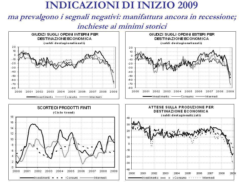 INDICAZIONI DI INIZIO 2009 si accentuano i fenomeni di razionamento del credito alle imprese industriali