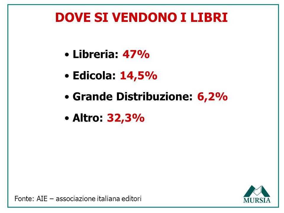 MERCATO LIBRItotalestampatvradioaffissionicinema ANNO 2005 (.000)15.07511.3832.79185050- QUOTA10075.6%18.5%5.6%0.3% ANNO 2006 (.000)17.83212.1664.2151.422525 QUOTA10076.2%23.6%8%00.1% Var.