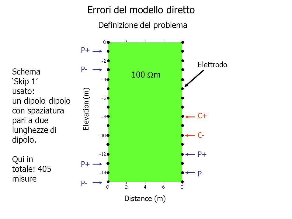 Elevation (m) Distance (m) Mesh 1: Ogni elemento finito è 1 m x 1m, uguale alla spaziatura tra gli elettrodi Nota: La mesh si estende anche a Dx, Sx e sotto per lasciare uscire la corrente.