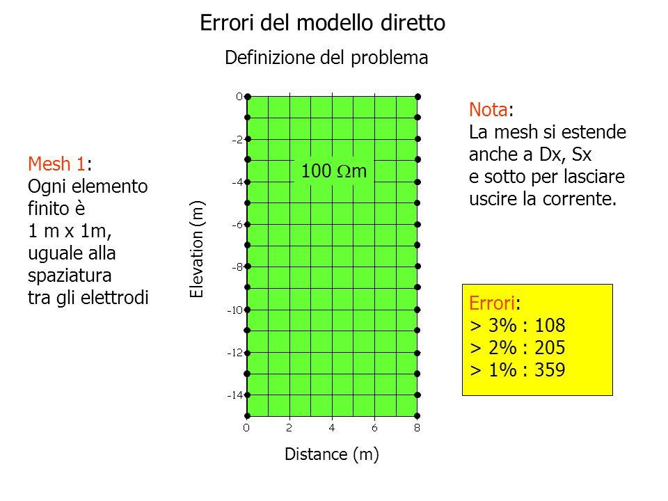 Elevation (m) Distance (m) 100 m Errori: > 3% : 11 > 2% : 34 > 1% : 138 Nota: La mesh si estende anche a Dx, Sx e sotto per lasciare uscire la corrente.