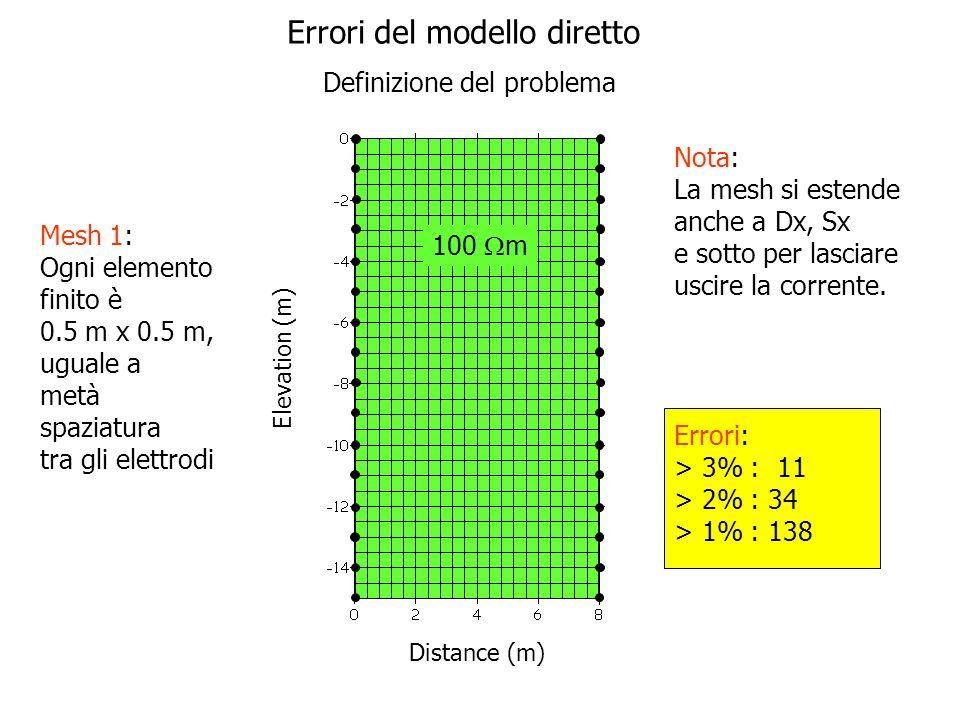 Elevation (m) Distance (m) 100 m Errori: > 3% : 4 > 2% : 8 > 1% : 54 Nota: La mesh si estende anche a Dx, Sx e sotto per lasciare uscire la corrente.