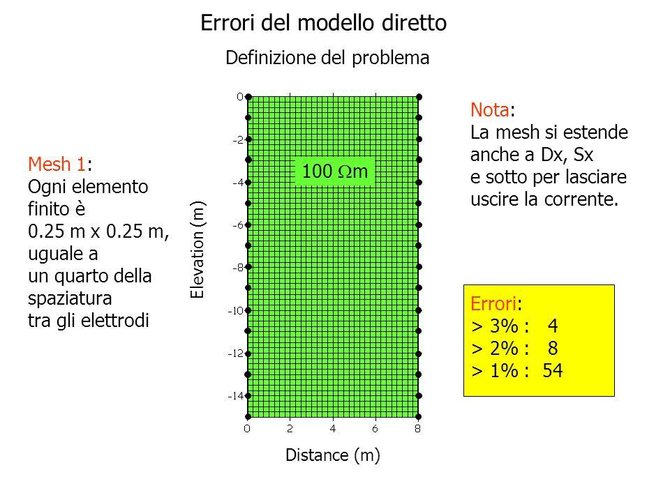Elettrodo 100 m 10 m Elevation (m) Distance (m) Dataset sintetico Usando Mesh 3