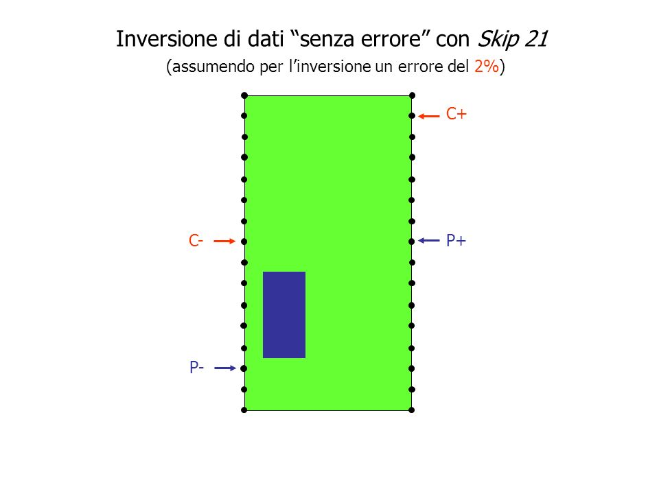 Elevation (m) Distance (m) Resistività ( m) Skip 1 Inversione di dati senza errore con Skip 21 (assumendo per linversione un errore del 2%)