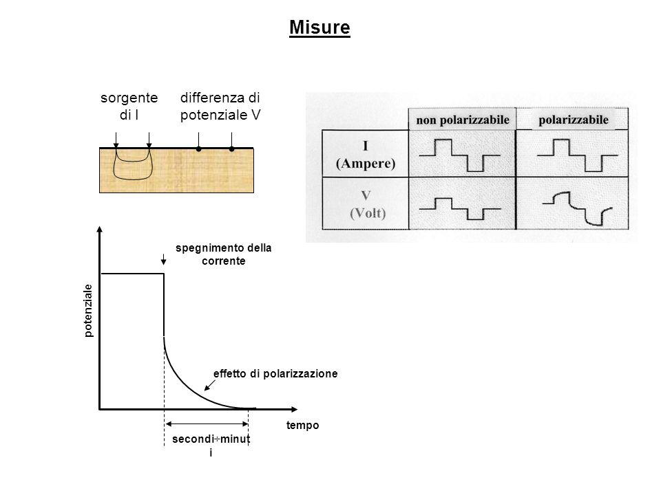 Tempo (s) +I -I 0 Tempo (s) 0 Voltaggio +V -V Corrente V sp V p +V sp Nella misure di resistività in corrente continua, la differenza di potenziale dovrebbe scendere a zero al cessare dellinizione di corrente.