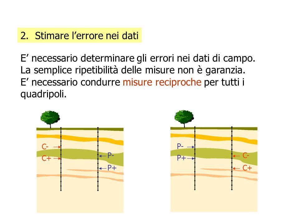 Se ci sono molte misure in cui la differenza tra misure dirette e reciproche sono sopra una certa soglia (p.es.