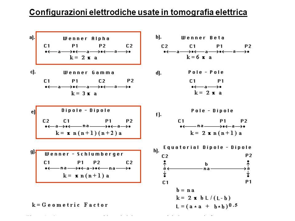 Per rappresentare graficamente i dati ottenuti attraverso unindagine geoelettrica 2D, il metodo più semplice che viene spesso usato è quello della costruzione grafica della pseudosezione.