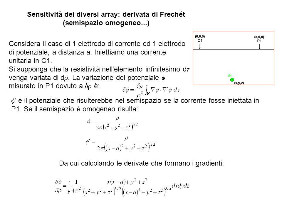 La derivata di Frechét tridimensionale è il termine sotto integrale, ovvero Questa è la funzione di sensitività per un array polo-polo.