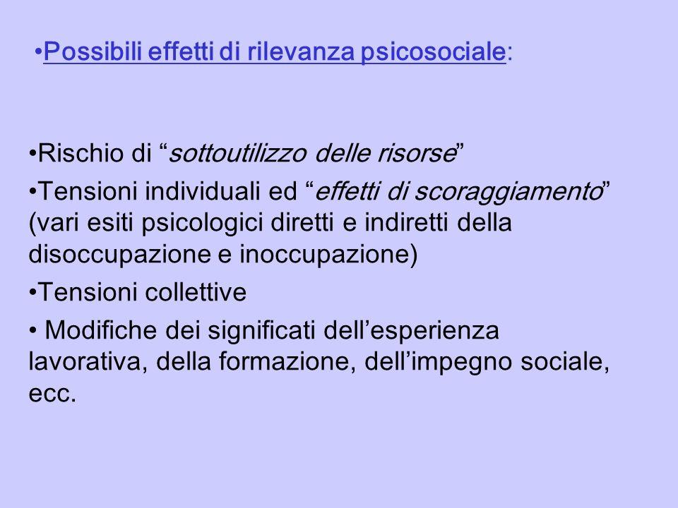 2) ETA Difficoltà dinserimento nella fascia giovanile (fino a 32 anni) Decrementi della fascia detà sopra i 55 anni (effetti delle incentivazioni alluscita precoce negli anni 90; conseguenze sul sistema di welfare) Inversione delle strategie di politica sociale, economica e pensionistica nellambito dellE.U.