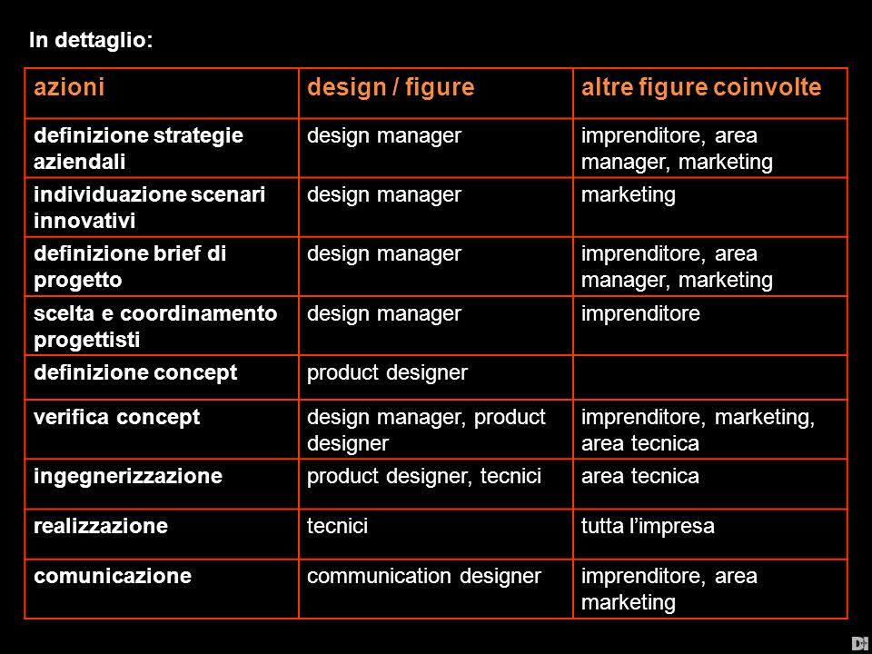 Questo nel migliore dei casi, in realtà spesso, per carenza di risorse e soprattutto di visione imprenditoriale, il designer è coinvolto solo nel suo ruolo di progettazione formale e tecnologica dei prodotti ed in parte nella definizione della comunicazione aziendale.