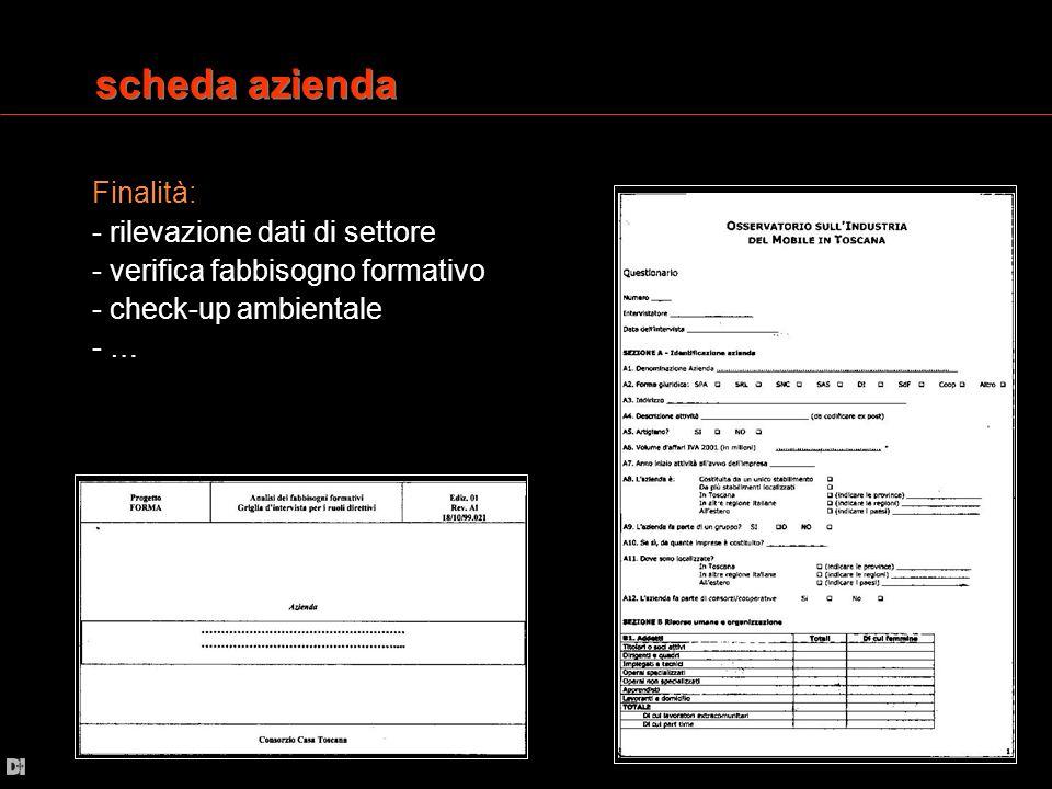 scheda azienda rilevazione dati di settore / tipologia di dati 1) Identificazione azienda (Nome, Indirizzo, fatturato, dimensioni unità produttive,…) 2) Risorse umane e organizzazione (Organigramma, addetti, consulenze designers esterni, …) 3) Caratteristiche di produzione (Tipologia produttiva, ciclo produttivo, sub-fornitori, …) 4) Prodotti (Tipologia, materiali, aspetti ecologici, certificazioni, …) 5) Mercati (Posizionamento e mercato di riferimento, catalogo, partecipazione a fiere di settore, stampa) 6) Tecnologie e processi innovativi (investimenti, incentivi, web, e-commerce, innovazione, …) 7) Servizi e infrastrutture (carenze strutturali, …) 8) Previsioni verifica fabbisogno formativo / tipologia di dati 1) Identificazione azienda (Nome, fatturato, dimensioni unità produttive, addetti…) 2) Prodotti 3) Mercati (Posizionamento e mercato di riferimento, …) 4) Competenze interne ed esterne per aree gestionali check-up ambientale / tipologia di dati 1) Identificazione azienda (Fatturato, dimensioni unità produttive,…) 2) Risorse umane e organizzazione (Organigramma, addetti, consulenze designers esterni, …) 3) Caratteristiche di produzione (Tipologia produttiva, ciclo produttivo, sub-fornitori, …) 4) Dati ambientali in input (cosumi energetici, materie prime e ausiliarie, imballaggi, verniciature, …) 5) Dati ambientali in output ( prodotti finiti, rifiuti, emissioni, scarichi, …)