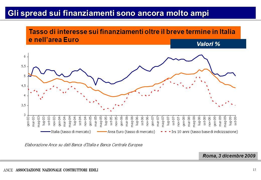 16 Nuovi mutui per investimenti in edilizia residenziale I mutui per investimenti nel settore delle costruzioni Var.% I sem.2009 / I sem.2008 Roma, 3 dicembre 2009