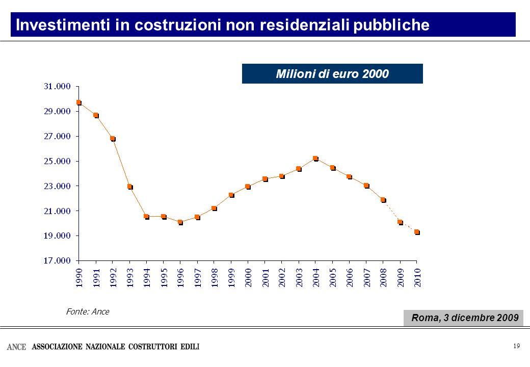 20 Risorse per nuove infrastrutture (1) Manovra di finanza pubblica per lanno 2010 Milioni di euro 200820092010 Risorse a legislazione vigente*4.1992.819 Consistenza dei capitoli secondo la Tabella F 14.708 14.00513.008 Totale risorse 18.907 16.824 15.827 Variazione in termini nominali- 11,0%- 5,9% Variazione in termini reali** - 13,4%- 7,8% (1) Al netto dei finanziamenti per la rete ferroviaria Alta Velocità/Alta Capacità * Nel 2010 le risorse a legislazione vigente si suppongono costanti rispetto al 2009 ** Deflatore ISAE del settore delle costruzioni: 2% per il 2010 Elaborazione Ance su Bilancio dello Stato - vari anni e su DdL Finanziaria 2010 Roma, 3 dicembre 2009