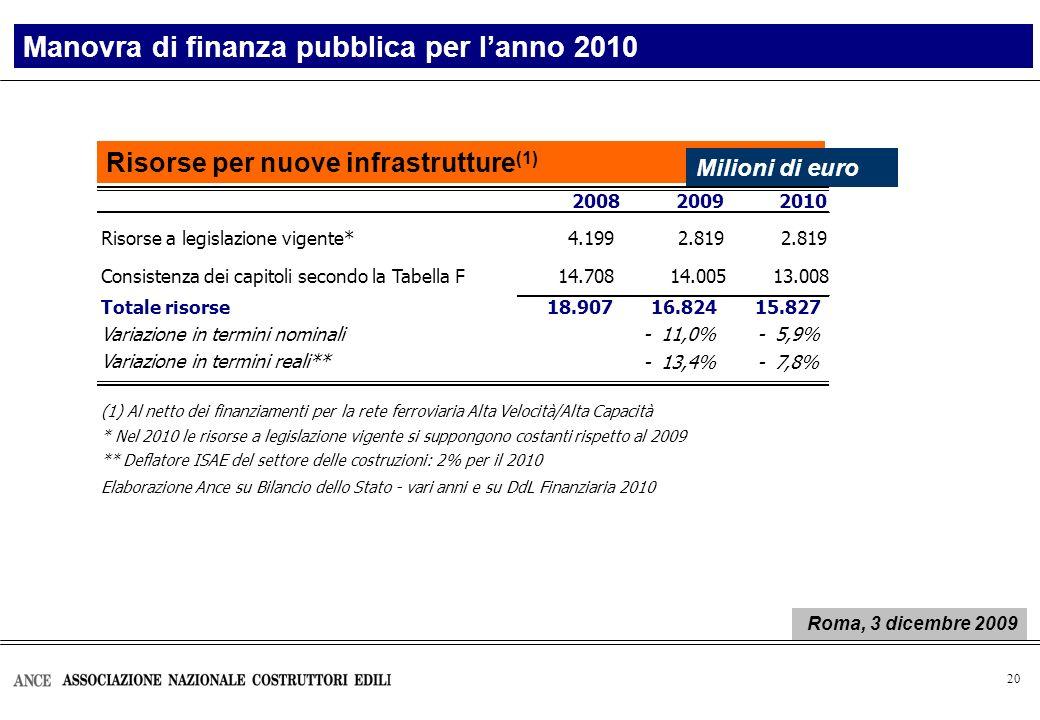 21 Elaborazione Ance su Bilancio dello Stato – vari anni e su DdL Finanziaria 2010 Risorse disponibili per nuove infrastrutture Risorse per le infrastrutture Milioni di euro 2010 Roma, 3 dicembre 2009