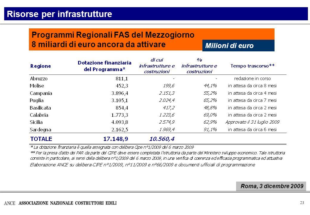 24 Var.% 2008/2003: -33,2% Var.% Bandi di gara per lavori pubblici I bandi di gara per lavori pubblici in Italia Elaborazione Ance su dati Infoplus Numero Gen-Ago.