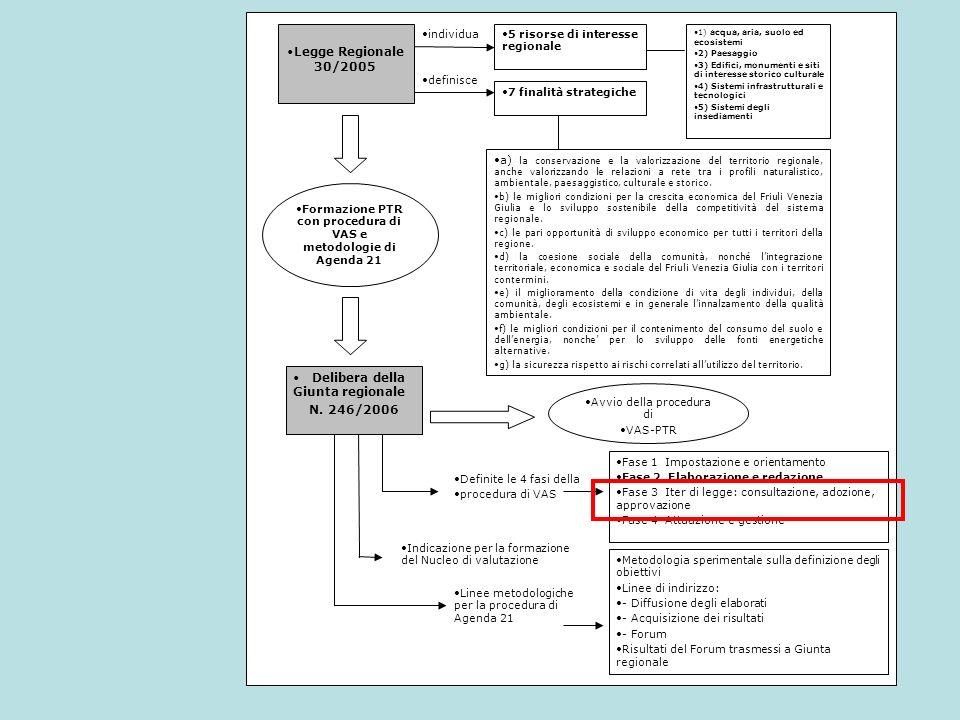 Nella fase successiva si è arrivati alla definizione di 36 Obiettivi Generali, i quali sono frutto di un lavoro di analisi e aggregazione dei 306 obiettivi individuati dal Documento Preliminare di PTR, tenendo conto delle considerazioni che sono emerse nella fase del Processo di Agenda 21.