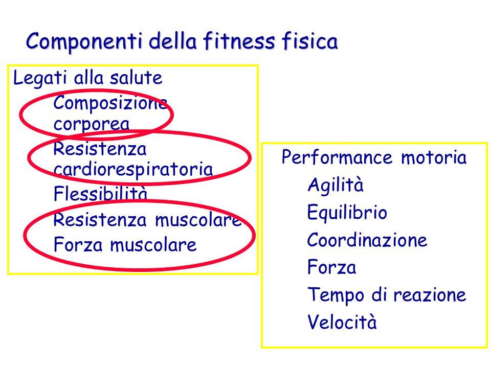 attività fisica Pate, Pratt et al., 1995 qualunque movimento del corpo prodotto dalla contrazione muscolare tale da produrre un aumento della spesa energetica