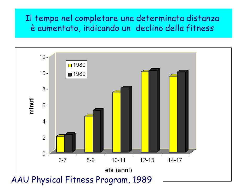Declino dell attività fisica in adolescenza (1166 ragazze, S.
