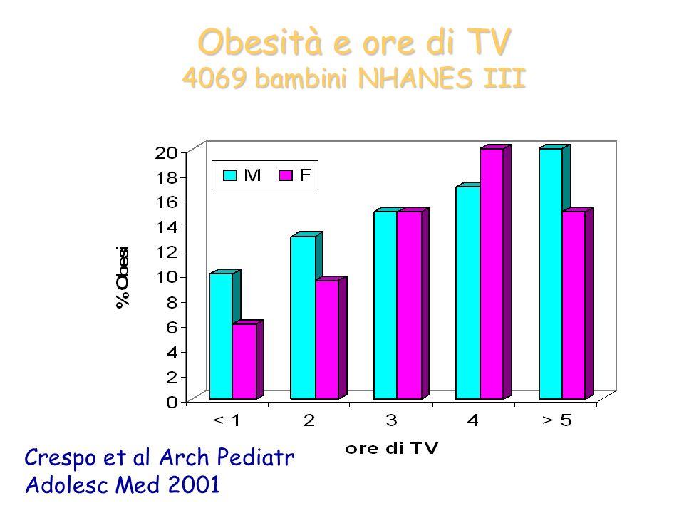Intake calorico e ore di TV 4069 bambini NHANES III Crespo et al Arch Pediatr Adolesc Med 2001 r= 0,43 F r= 0,26 M Delta 172Kcal Nelle ragazze
