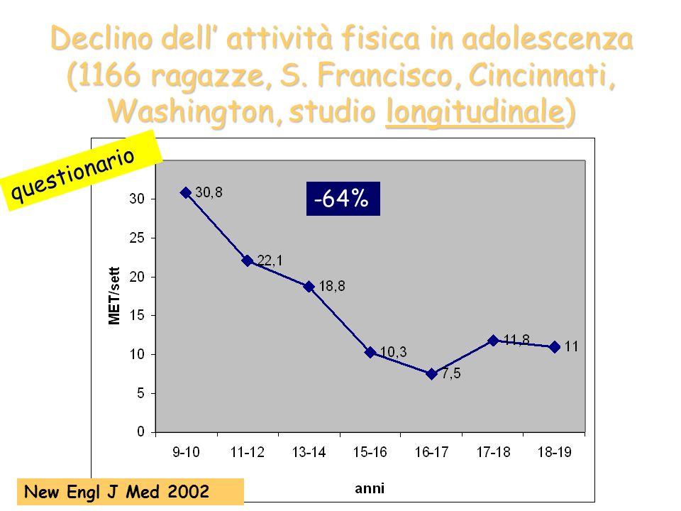 Tempo dedicato alle attività fisiche nella giornata (accelerometro) 92 bambini e adolescenti di 10-16 anni Strauss et al Arch Pediatr Adolesc Med 2001 4,5 h scuola 5,5 h casa