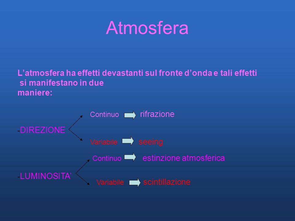 Atmosfera Latmosfera ha effetti devastanti sul fronte donda e tali effetti si manifestano in due maniere: - DIREZIONE - LUMINOSITA Continuo rifrazione Variabile seeing Continuo estinzione atmosferica Variabile scintillazione