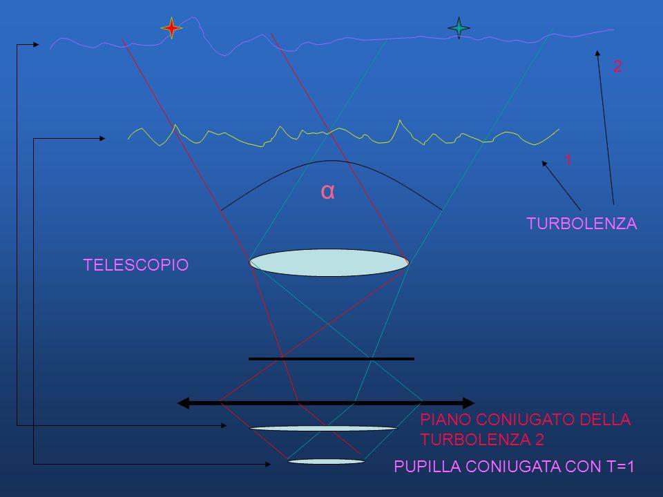PUPILLA CONIUGATA CON T=1 TURBOLENZA TELESCOPIO PIANO CONIUGATO DELLA TURBOLENZA 2 1 2 α